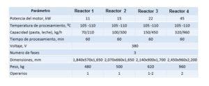 tabla-reactores-htd